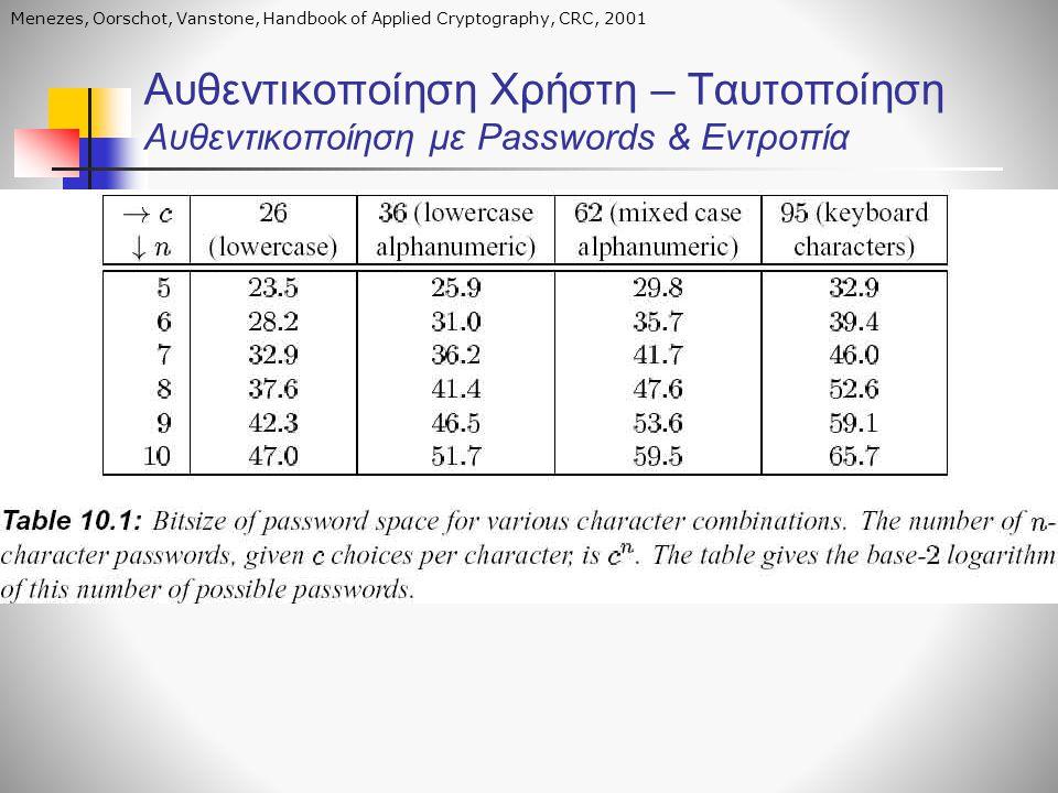 Αυθεντικοποίηση Χρήστη – Ταυτοποίηση Αυθεντικοποίηση με Passwords & Εντροπία Menezes, Oorschot, Vanstone, Handbook of Applied Cryptography, CRC, 2001