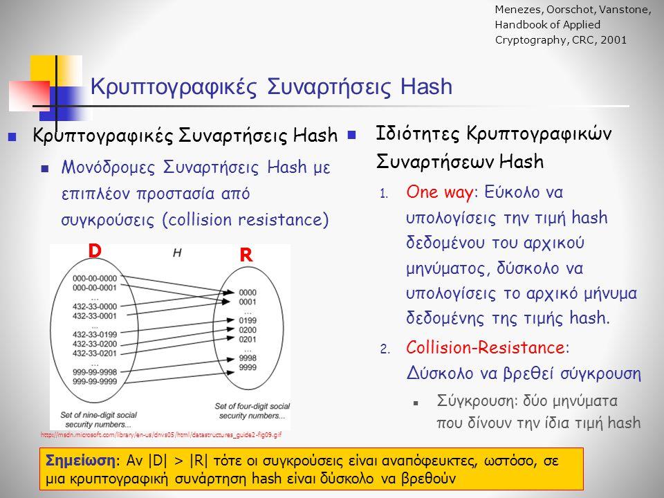 Κρυπτογραφικές Συναρτήσεις Hash http://msdn.microsoft.com/library/en-us/dnvs05/html/datastructures_guide2-fig09.gif Ιδιότητες Κρυπτογραφικών Συναρτήσε
