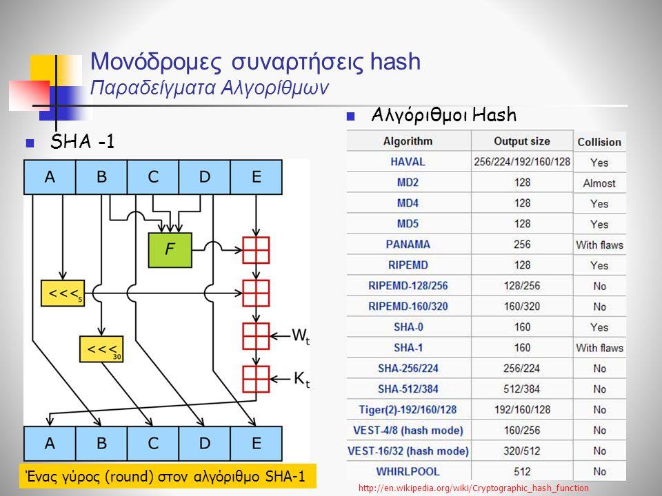 Μονόδρομες συναρτήσεις hash Παραδείγματα Αλγορίθμων SHA -1 Αλγόριθμοι Hash http://en.wikipedia.org/wiki/Cryptographic_hash_function Ένας γύρος (round)