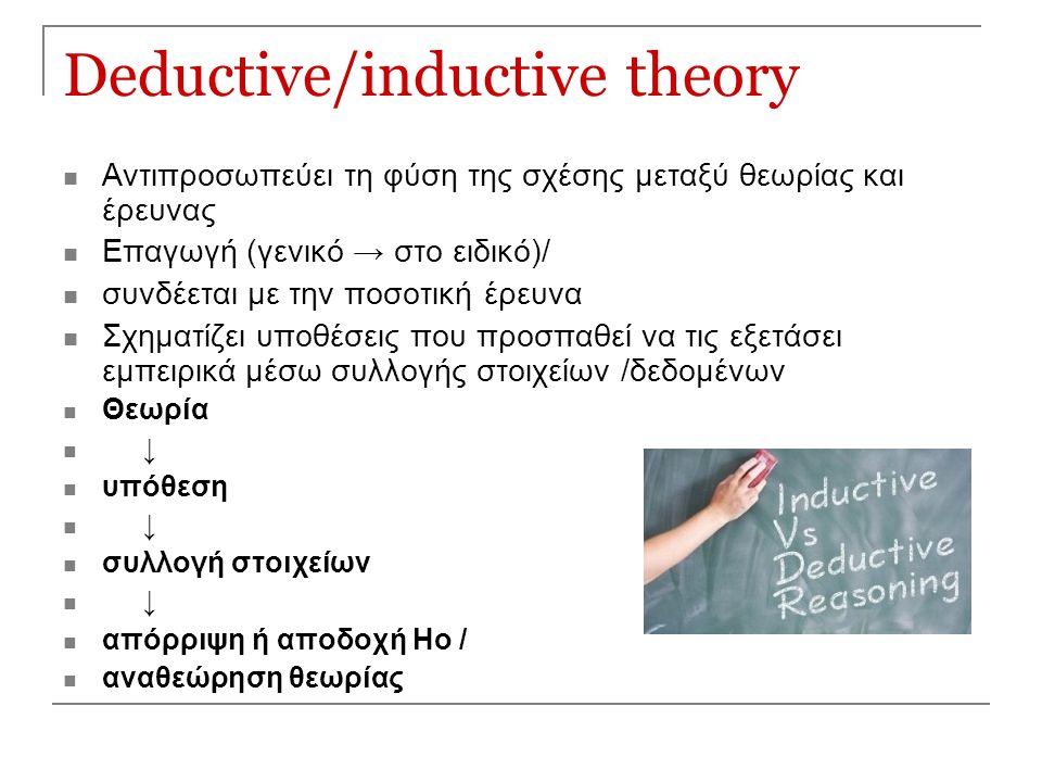 Deductive/inductive theory Αντιπροσωπεύει τη φύση της σχέσης μεταξύ θεωρίας και έρευνας Επαγωγή (γενικό → στο ειδικό)/ συνδέεται με την ποσοτική έρευν