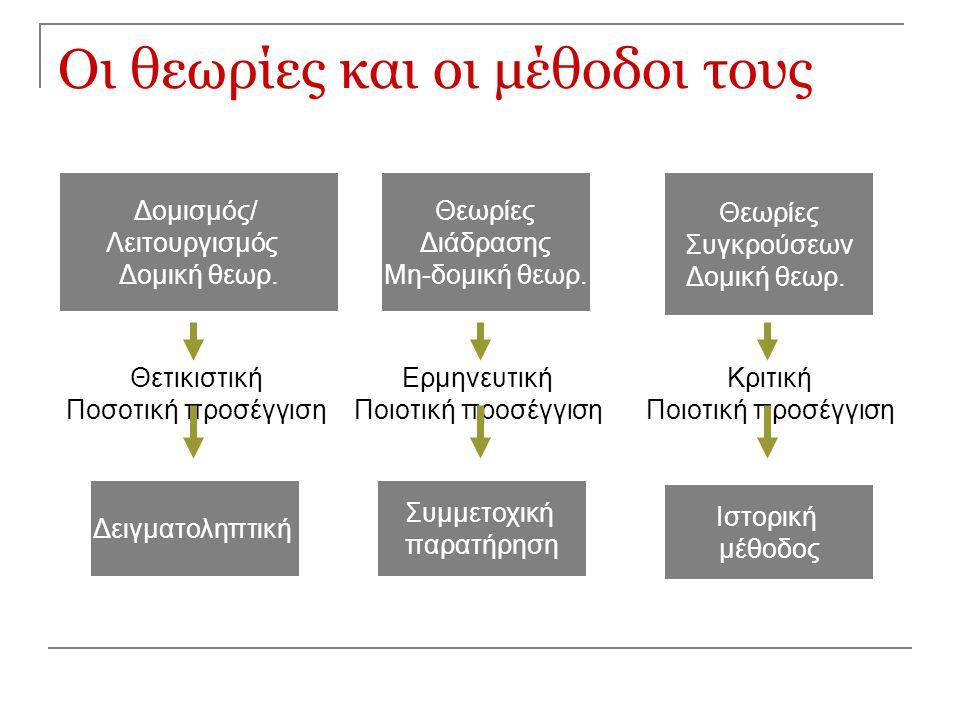 Οι θεωρίες και οι μέθοδοι τους Δομισμός/ Λειτουργισμός Δομική θεωρ. Θεωρίες Διάδρασης Μη-δομική θεωρ. Θεωρίες Συγκρούσεων Δομική θεωρ. Θετικιστική Ποσ