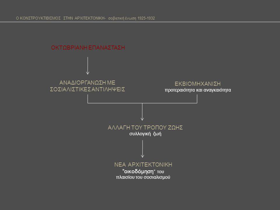 Κονστρουκτιβισμός-καλλιτεχνικό ρεύμα ( 1913-1930) Ζωγραφική-γλυπτική Απολύτως αφηρημένες κατασκευές Έμφαση στην απεικόνιση γεωμετρικών μορφών Μινιμαλιστική απόδοση θεμάτων Χρήση βιομηχανικών υλικών (πλαστικό, γυαλί, σίδερο) Κονστρουκτιβισμός- αρχιτεκτονική Μεταλλαγή του περιοριστικού όρου.