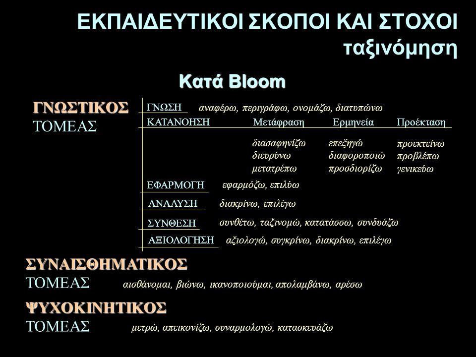 Κατά Bloom ΣΥΝΑΙΣΘΗΜΑΤΙΚΟΣ ΣΥΝΑΙΣΘΗΜΑΤΙΚΟΣ ΤΟΜΕΑΣ ΓΝΩΣΗ ΚΑΤΑΝΟΗΣΗΜετάφραση Προέκταση ΕΦΑΡΜΟΓΗ Ερμηνεία ΣΥΝΘΕΣΗ ΑΞΙΟΛΟΓΗΣΗ ΑΝΑΛΥΣΗ αναφέρω, περιγράφω,