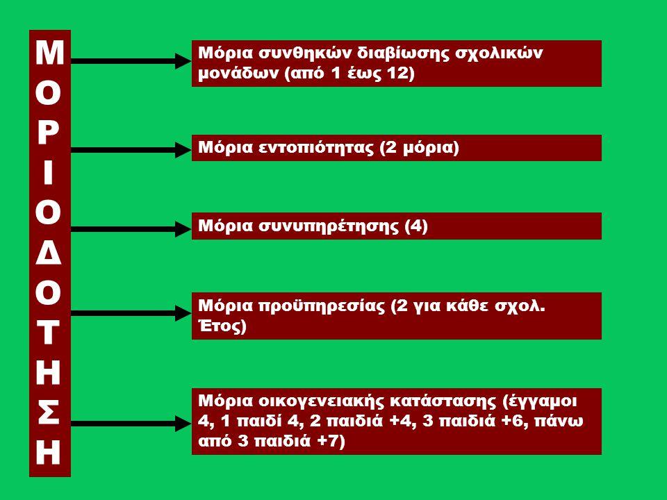 ΜΟΡΙΟΔΟΤΗΣΗΜΟΡΙΟΔΟΤΗΣΗ Μόρια συνθηκών διαβίωσης σχολικών μονάδων (από 1 έως 12) Μόρια εντοπιότητας (2 μόρια) Μόρια συνυπηρέτησης (4) Μόρια προϋπηρεσία