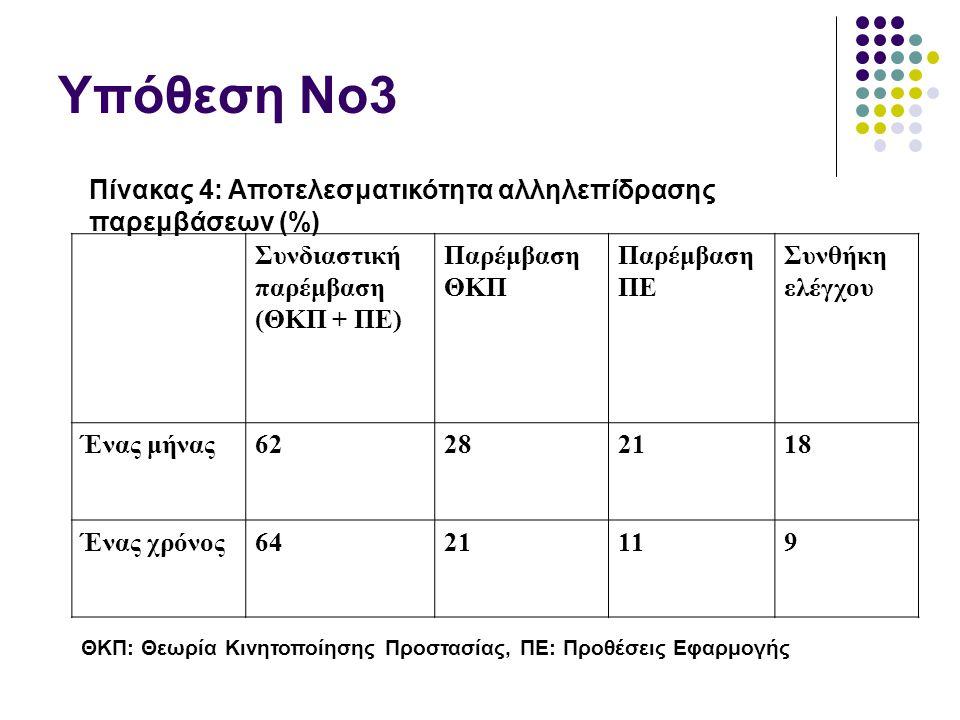 Υπόθεση Νο3 Πίνακας 4: Αποτελεσματικότητα αλληλεπίδρασης παρεμβάσεων (%) Συνδιαστική παρέμβαση (ΘΚΠ + ΠΕ) Παρέμβαση ΘΚΠ Παρέμβαση ΠΕ Συνθήκη ελέγχου Ένας μήνας62282118 Ένας χρόνος6421119 ΘΚΠ: Θεωρία Κινητοποίησης Προστασίας, ΠΕ: Προθέσεις Εφαρμογής
