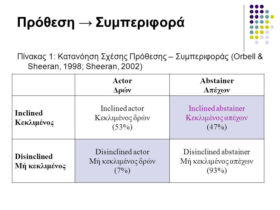 Πρόθεση → Συμπεριφορά Πίνακας 1: Κατανόηση Σχέσης Πρόθεσης – Συμπεριφοράς (Orbell & Sheeran, 1998; Sheeran, 2002) Actor Δρών Abstainer Απέχων Inclined Κεκλιμένος Inclined actor Κεκλιμένος δρών (53%) Inclined abstainer Κεκλιμένος απέχων (47%) Disinclined Μή κεκλιμένος Disinclined actor Μή κεκλιμένος δρών (7%) Disinclined abstainer Μή κεκλιμένος απέχων (93%)