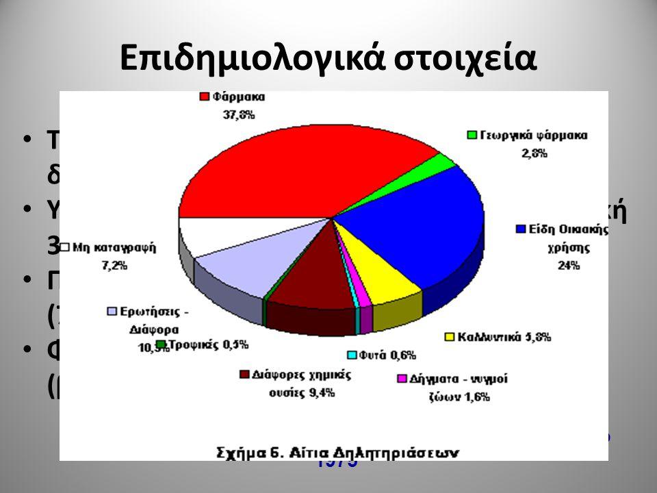 Επιδημιολογικά στοιχεία 4 Στην Ελλάδα το Κέντρο Δηλητηριάσεων συγκροτήθηκε το 1975 Το 2008 καταγράφηκαν 30.306 περιπτώσεις δηλητηριάσεων Υψηλότερο ποσ