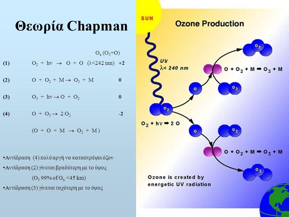 Θεωρία Chapman O x (O 3 +O) (1)O 2 + hv  O + O (λ<242 nm)+2 (2) O + O 2 + M  O 3 + M0 (3)O 3 + hv  O + O 2 0 (4)O + O 3  2 O 2 -2 (O + O + M  O 2 + M ) Αντίδραση (4) πολύ αργή να καταστρέψει όζον Αντίδραση (2) γίνεται βραδύτερη με το ύψος (O 3 99% of O x <45 km) Αντίδραση (3) γίνεται ταχύτερη με το ύψος