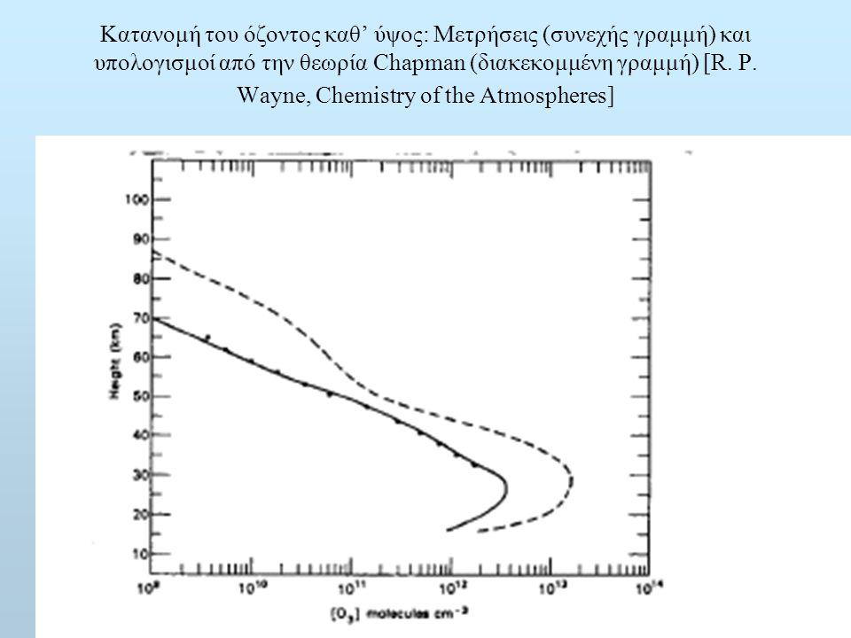 Κατανομή του όζοντος καθ' ύψος: Μετρήσεις (συνεχής γραμμή) και υπολογισμοί από την θεωρία Chapman (διακεκομμένη γραμμή) [R. P. Wayne, Chemistry of the