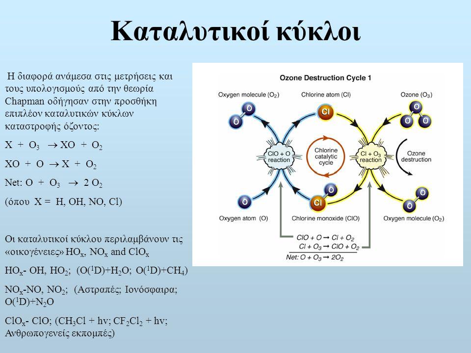 Καταλυτικοί κύκλοι Η διαφορά ανάμεσα στις μετρήσεις και τους υπολογισμούς από την θεωρία Chapman οδήγησαν στην προσθήκη επιπλέον καταλυτικών κύκλων καταστροφής όζοντος: X + O 3  XO + O 2 XO + O  X + O 2 Net: O + O 3  2 O 2 (όπου X = H, OH, NO, Cl) Οι καταλυτικοί κύκλου περιλαμβάνουν τις «οικογένειες» HO x, NO x and ClO x HO x - OH, HO 2 ; (O( 1 D)+H 2 O; O( 1 D)+CH 4 ) NO x -NO, NO 2 ; (Αστραπές; Ιονόσφαιρα; O( 1 D)+N 2 O ClO x - ClO; (CH 3 Cl + hv; CF 2 Cl 2 + hv; Ανθρωπογενείς εκπομπές)