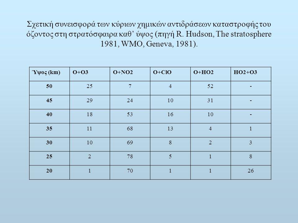 Σχετική συνεισφορά των κύριων χημικών αντιδράσεων καταστροφής του όζοντος στη στρατόσφαιρα καθ' ύψος (πηγή R. Hudson, The stratosphere 1981, WMO, Gene