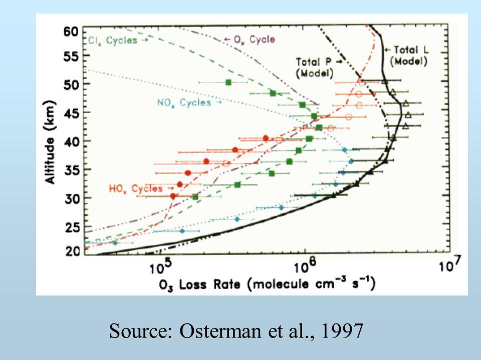Source: Osterman et al., 1997
