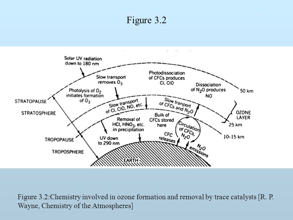 Figure 3.2 Figure 3.2:Chemistry involved in ozone formation and removal by trace catalysts [R. P. Wayne, Chemistry of the Atmospheres]