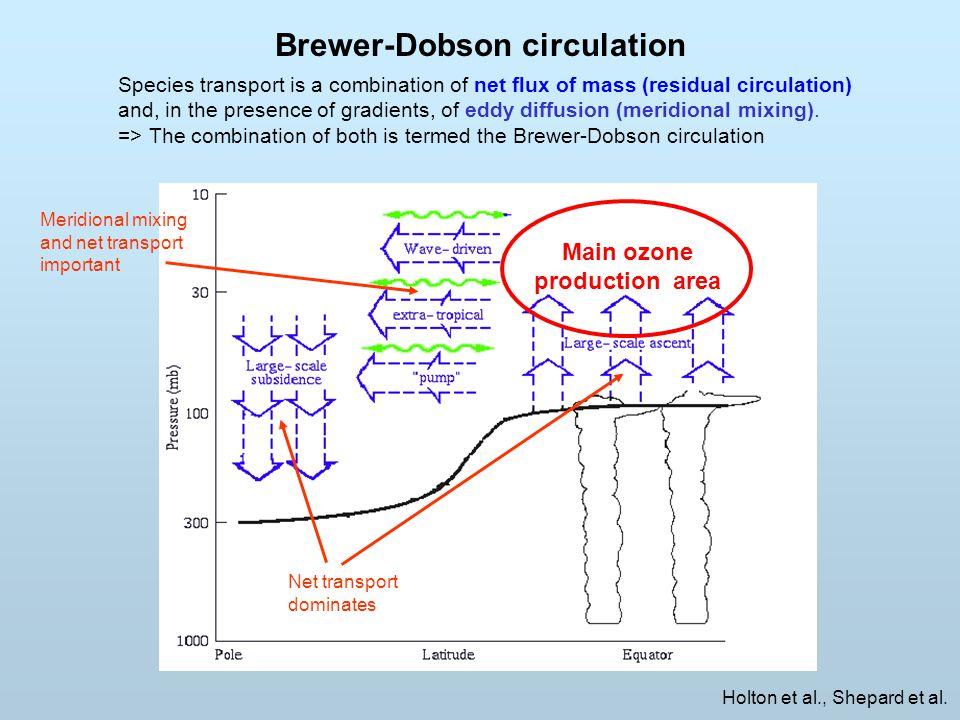 Brewer-Dobson circulation Holton et al., Shepard et al.