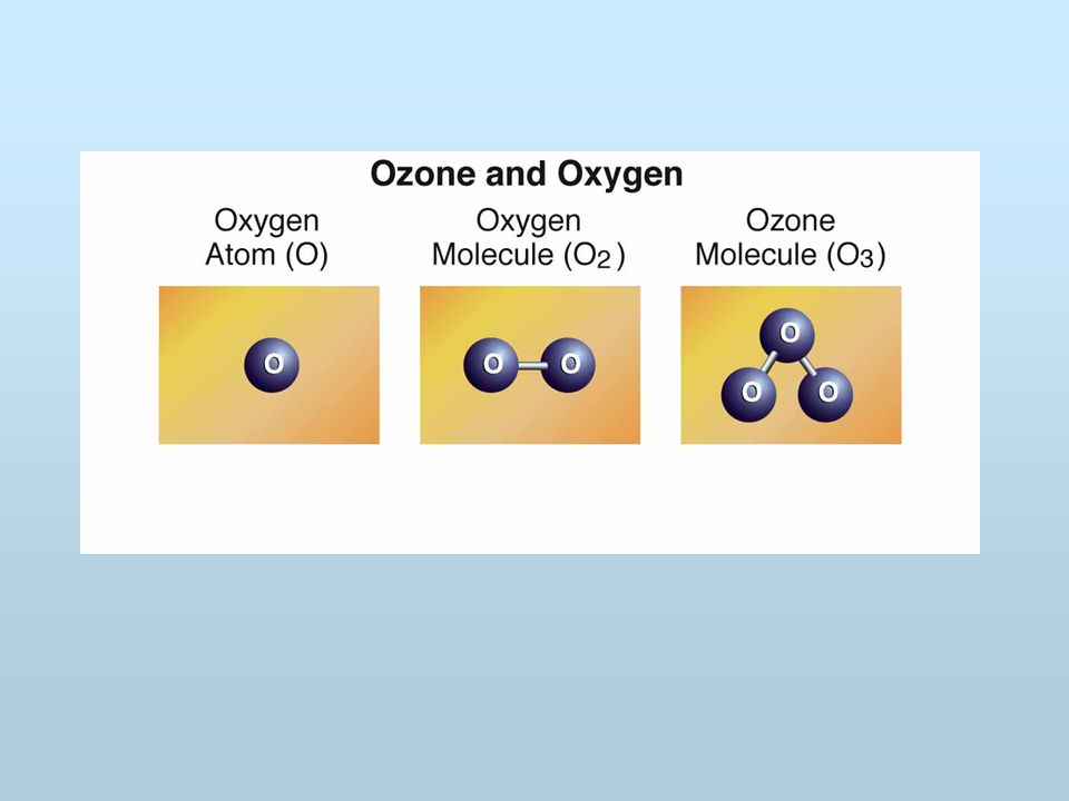 Figure 3.2 Figure 3.2:Chemistry involved in ozone formation and removal by trace catalysts [R.