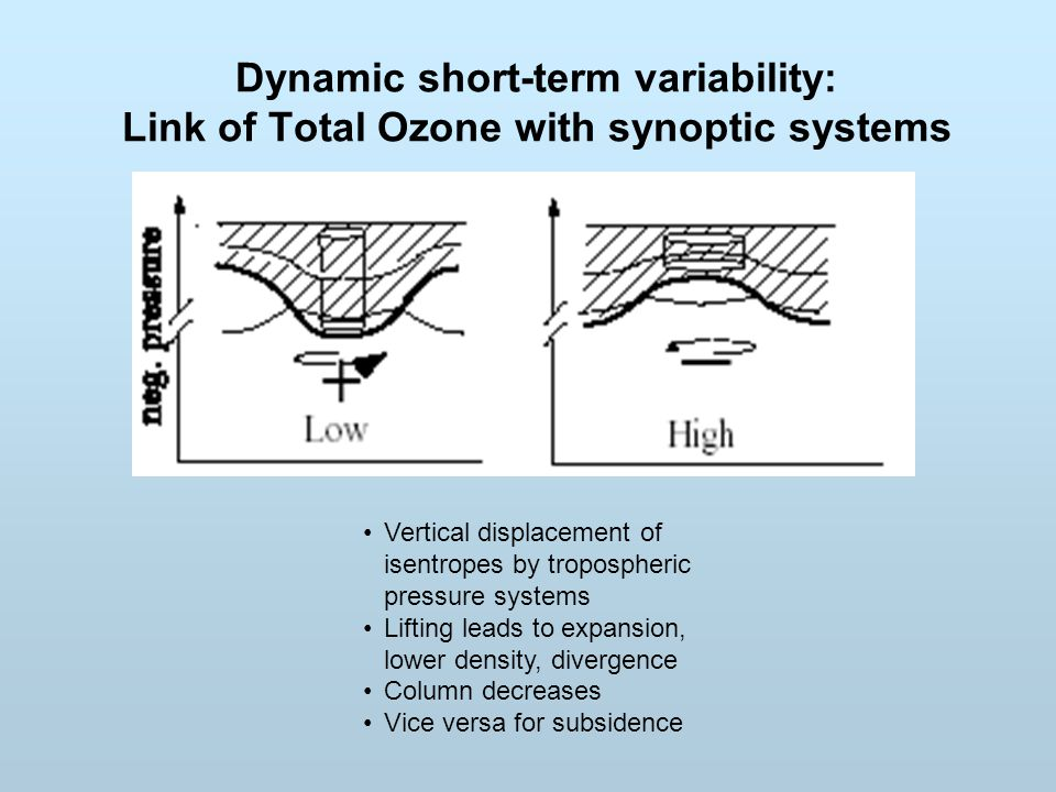 Dynamic short-term variability: Link of Total Ozone with synoptic systems Vertical displacement of isentropes by tropospheric pressure systems Lifting