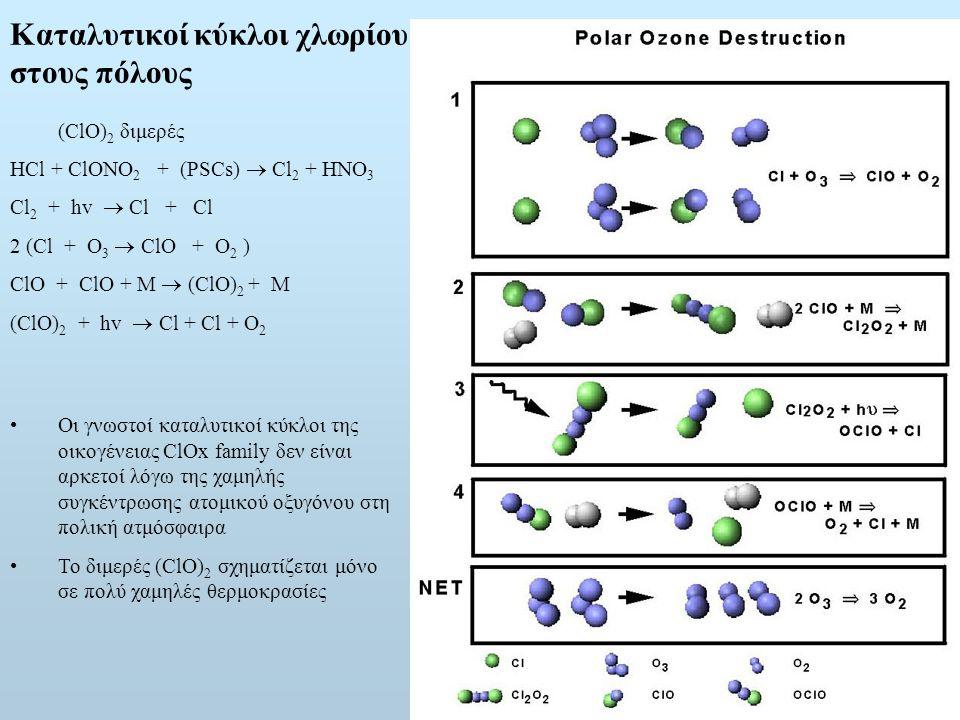 Καταλυτικοί κύκλοι χλωρίου στους πόλους (ClO) 2 διμερές HCl + ClONO 2 + (PSCs)  Cl 2 + HNO 3 Cl 2 + hv  Cl + Cl 2 (Cl + O 3  ClO + O 2 ) ClO + ClO + M  (ClO) 2 + M (ClO) 2 + hv  Cl + Cl + O 2 Οι γνωστοί καταλυτικοί κύκλοι της οικογένειας ClOx family δεν είναι αρκετοί λόγω της χαμηλής συγκέντρωσης ατομικού οξυγόνου στη πολική ατμόσφαιρα Το διμερές (ClO) 2 σχηματίζεται μόνο σε πολύ χαμηλές θερμοκρασίες