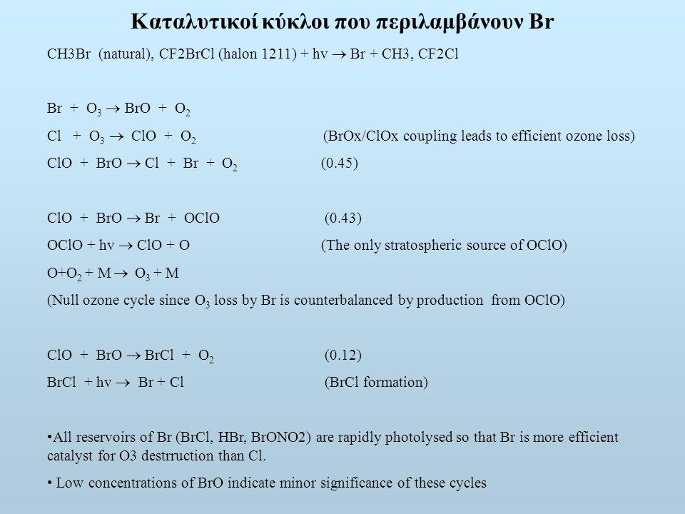 Καταλυτικοί κύκλοι που περιλαμβάνουν Br CH3Br (natural), CF2BrCl (halon 1211) + hv  Br + CH3, CF2Cl Br + O 3  BrO + O 2 Cl + O 3  ClO + O 2 (BrOx/ClOx coupling leads to efficient ozone loss) ClO + BrO  Cl + Br + O 2 (0.45) ClO + BrO  Br + OClO (0.43) OClO + hv  ClO + O (The only stratospheric source of OClO) O+O 2 + M  O 3 + M (Null ozone cycle since O 3 loss by Br is counterbalanced by production from OClO) ClO + BrO  BrCl + O 2 (0.12) BrCl + hv  Br + Cl (BrCl formation) All reservoirs of Br (BrCl, HBr, BrONO2) are rapidly photolysed so that Br is more efficient catalyst for O3 destrruction than Cl.