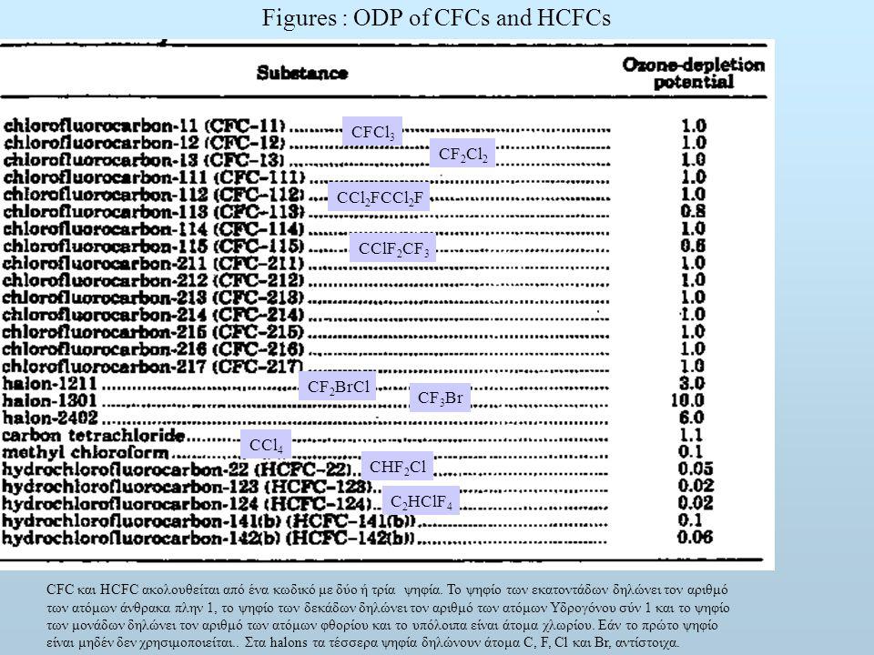 Figures : ODP of CFCs and HCFCs CFC και HCFC ακολουθείται από ένα κωδικό με δύο ή τρία ψηφία.