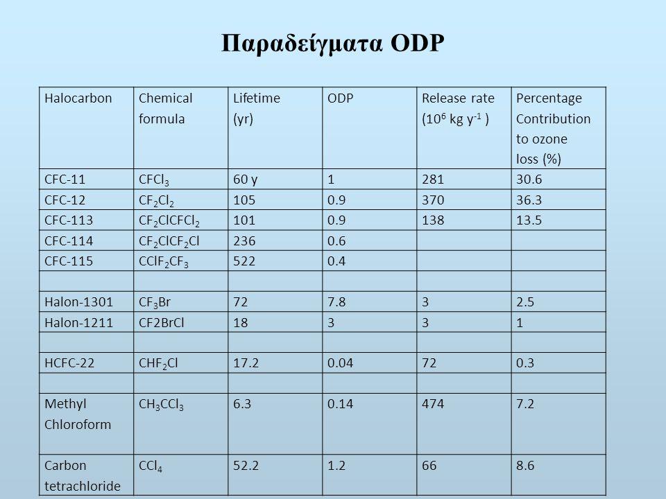 Παραδείγματα ODP Halocarbon Chemical formula Lifetime (yr) ODP Release rate (10 6 kg y -1 ) Percentage Contribution to ozone loss (%) CFC-11CFCl 3 60 y128130.6 CFC-12CF 2 Cl 2 1050.937036.3 CFC-113CF 2 ClCFCl 2 1010.913813.5 CFC-114CF 2 ClCF 2 Cl2360.6 CFC-115CClF 2 CF 3 5220.4 Halon-1301CF 3 Br727.832.5 Halon-1211CF2BrCl18331 HCFC-22CHF 2 Cl17.20.04720.3 Methyl Chloroform CH 3 CCl 3 6.30.144747.2 Carbon tetrachloride CCl 4 52.21.2668.6
