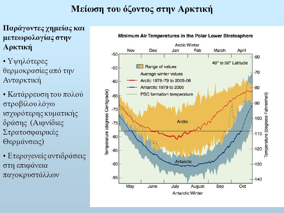 Μείωση του όζοντος στην Αρκτική Παράγοντες χημείας και μετεωρολογίας στην Αρκτική Υψηλότερες θερμοκρασίες από την Ανταρκτική Κατάρρευση του πολού στροβίλου λόγω ισχυρότερης κυματικής δράσης (Αιφνίδιες Στρατοσφαιρικές Θερμάνσεις) Ετερογενείς αντιδράσεις στη επιφάνεια παγοκρυστάλλων