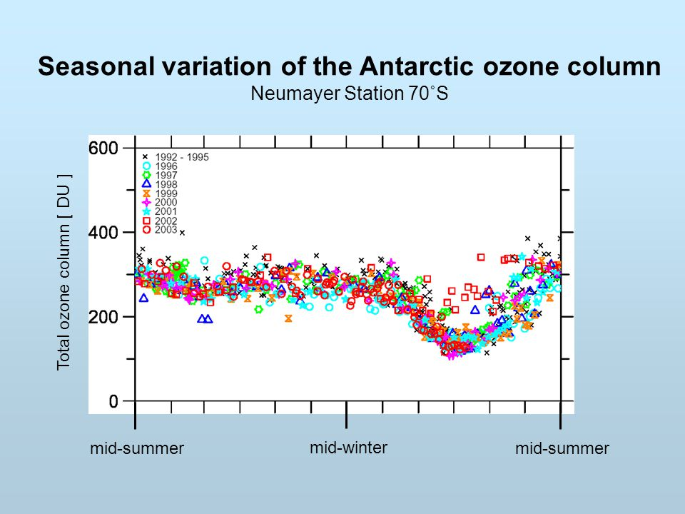 Seasonal variation of the Antarctic ozone column Neumayer Station 70˚S mid-winter mid-summer Total ozone column [ DU ]