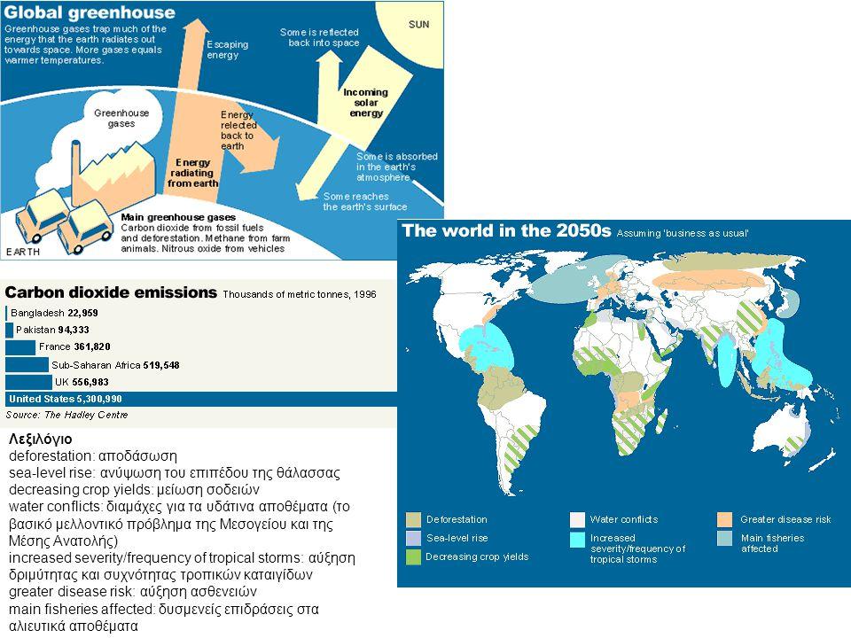 Λεξιλόγιο deforestation: αποδάσωση sea-level rise: ανύψωση του επιπέδου της θάλασσας decreasing crop yields: μείωση σοδειών water conflicts: διαμάχες για τα υδάτινα αποθέματα (το βασικό μελλοντικό πρόβλημα της Μεσογείου και της Μέσης Ανατολής) increased severity/frequency of tropical storms: αύξηση δριμύτητας και συχνότητας τροπικών καταιγίδων greater disease risk: αύξηση ασθενειών main fisheries affected: δυσμενείς επιδράσεις στα αλιευτικά αποθέματα