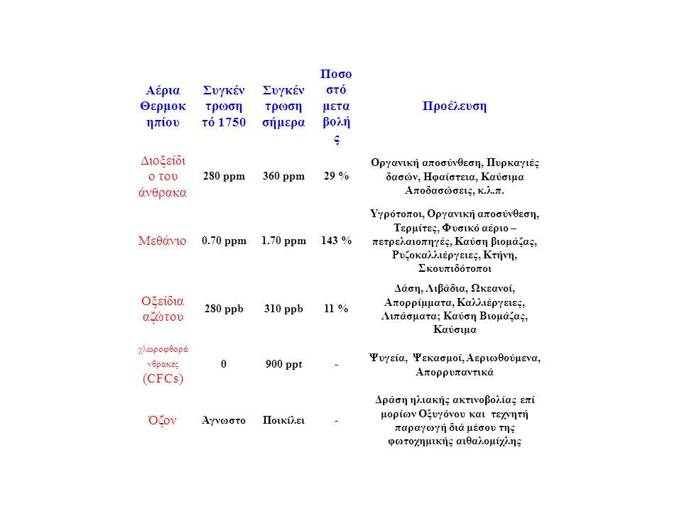 Αέρια Θερμοκ ηπίου Συγκέν τρωση τό 1750 Συγκέν τρωση σήμερα Ποσο στό μετα βολή ς Προέλευση Διοξείδι ο του άνθρακα 280 ppm360 ppm29 % Οργανική αποσύνθεση, Πυρκαγιές δασών, Ηφαίστεια, Καύσιμα Αποδασώσεις, κ.λ.π.