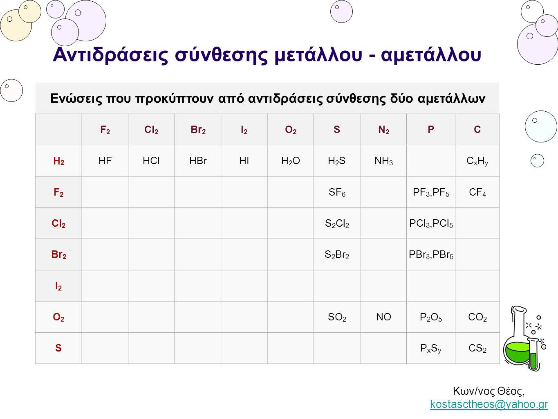 Κων/νος Θέος, kostasctheos@yahoo.gr kostasctheos@yahoo.gr Αντιδράσεις σύνθεσης μετάλλου - αμετάλλου Ενώσεις που προκύπτουν από αντιδράσεις σύνθεσης δύ