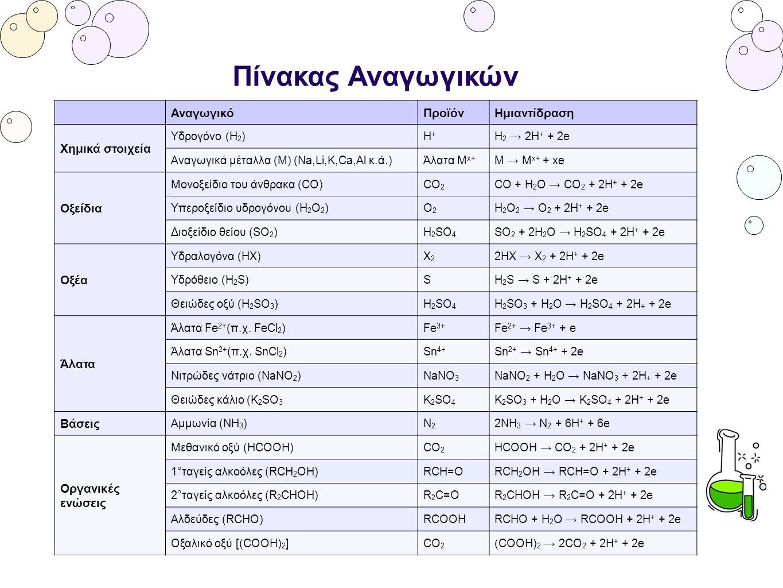 Κων/νος Θέος, kostasctheos@yahoo.gr kostasctheos@yahoo.gr Εύρεση προϊόντων - Συντελεστών Θα συμπληρώσουμε την αντίδραση: αραιό ΗΝΟ 3 + Cu →...