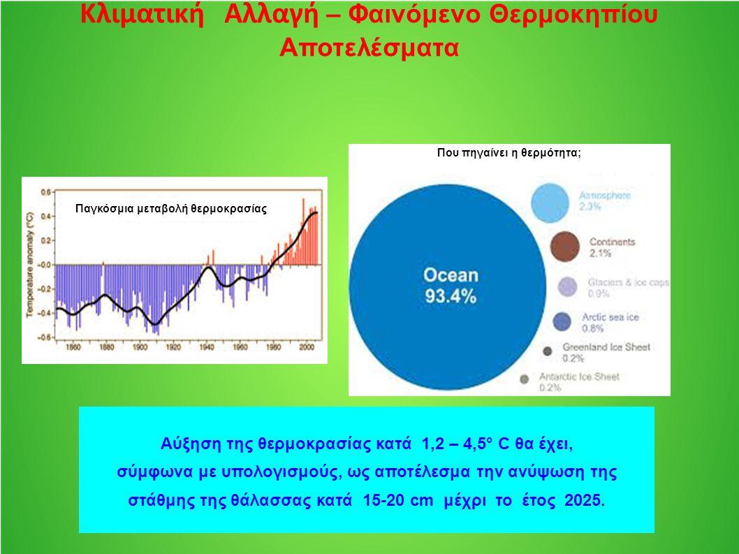 Κλιματική Αλλαγή – Φαινόμενο Θερμοκηπίου Αποτελέσματα Αύξηση της θερμοκρασίας κατά 1,2 – 4,5° C θα έχει, σύμφωνα με υπολογισμούς, ως αποτέλεσμα την αν