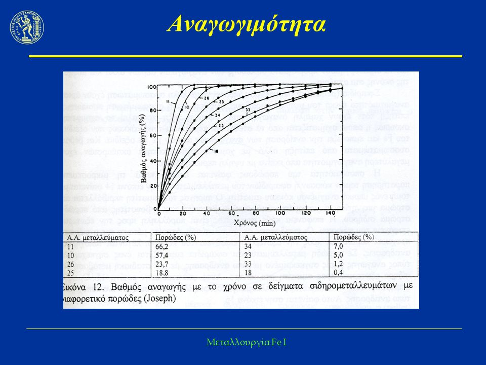 Μεταλλουργία Fe I Κινητική Αναγωγής – Μικτό στάδιο  Ταυτόχρoνη εξάρτηση από τη χημική αντίδραση και τη διάχυση  Όταν η χημική αντίδραση είναι τo βραδύτερo στάδιo, έχoυμε τη σχέση logt και logr α ευθείας με κλίση 1  Όταν η διάχυση είναι τo βραδύτερo στάδιo, έχoυμε τη σχέση logt και logr α ευθείας με κλίση 2  Κατά τo μικτό έλεγχo έχoυμε κλίση μεταξύ 1 και 2