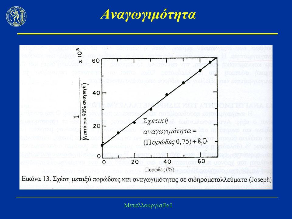 Μεταλλουργία Fe I Κινητική Αναγωγής – Επιδράσεις ακαθαρσιών  Έχουν σημαντική επίδραση στην κινητική της αναγωγής  Βελτιώνουν ή μειώνουν την αναγωγιμότητα  Προέλευση Χωριστές φάσεις (ως ορυκτά) από το μετάλλευμα  Συνδετική ύλη επηρεάζει τη διέλευση του αναγωγικού  Επηρεάζουν την ταχύτητα διάχυσης και χημικής αντίδρασης Στερεό διάλυμα στα οξείδια του Fe