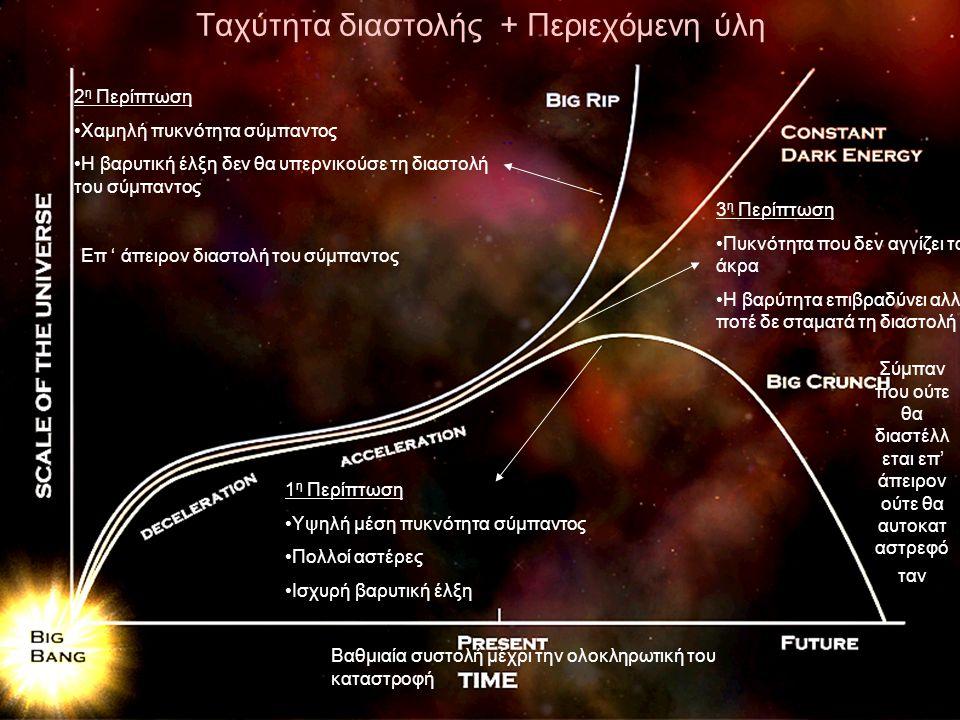 8 Ταχύτητα διαστολής + Περιεχόμενη ύλη 1 η Περίπτωση Υψηλή μέση πυκνότητα σύμπαντος Πολλοί αστέρες Ισχυρή βαρυτική έλξη Βαθμιαία συστολή μέχρι την ολοκληρωτική του καταστροφή 2 η Περίπτωση Χαμηλή πυκνότητα σύμπαντος Η βαρυτική έλξη δεν θα υπερνικούσε τη διαστολή του σύμπαντος Επ ' άπειρον διαστολή του σύμπαντος 3 η Περίπτωση Πυκνότητα που δεν αγγίζει τα άκρα Η βαρύτητα επιβραδύνει αλλά ποτέ δε σταματά τη διαστολή Σύμπαν που ούτε θα διαστέλλ εται επ' άπειρον ούτε θα αυτοκατ αστρεφό ταν