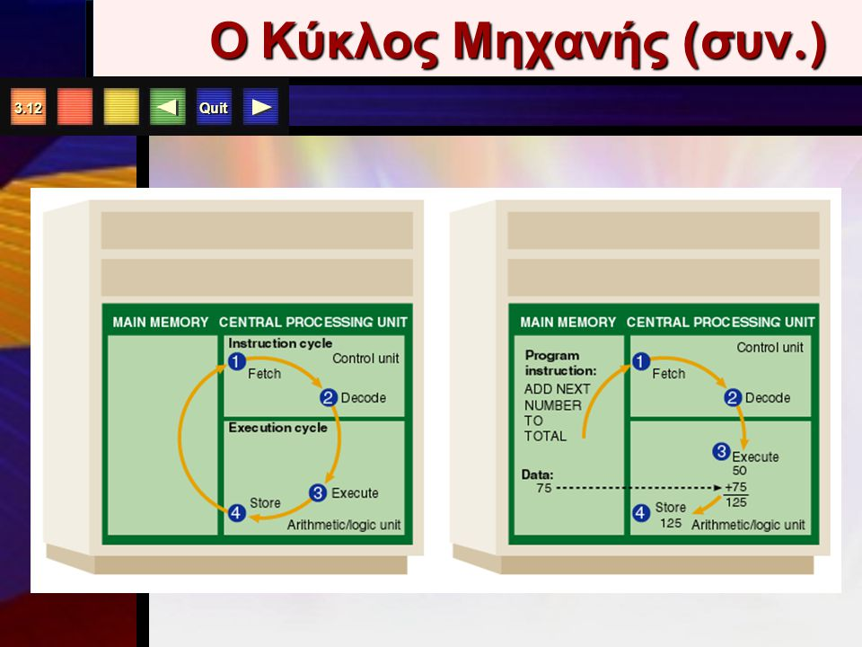 Quit 3.11 Κύκλος Εκτέλεσης Εντολών Όλα μεταφράζονται σε γλώσσα Μηχανής Χρόνος Εντολής Χρόνος Εκτέλεσης Ανάκτηση Εντολής Εκτέλεση Εντολής Τοποθέτηση Απ