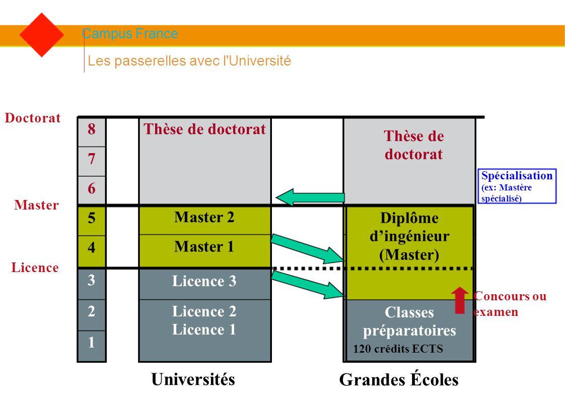 Campus France Les passerelles avec l'Université 1 2 3 4 5 6 7 8 Licence 2 Licence 1 Licence 3 Master 1 Master 2 Thèse de doctorat Classes préparatoire