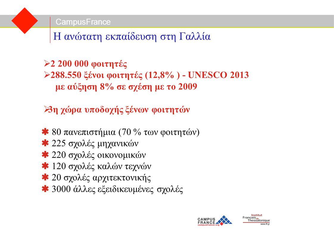 CampusFrance Η ανώτατη εκπαίδευση στη Γαλλία  80 πανεπιστήμια (70 % των φοιτητών)  225 σχολές μηχανικών  220 σχολές οικονομικών  120 σχολές καλών τεχνών  20 σχολές αρχιτεκτονικής  3000 άλλες εξειδικευμένες σχολές  2 200 000 φοιτητές  288.550 ξένοι φοιτητές (12,8% ) - UNESCO 2013 με αύξηση 8% σε σχέση με το 2009  3η χώρα υποδοχής ξένων φοιτητών