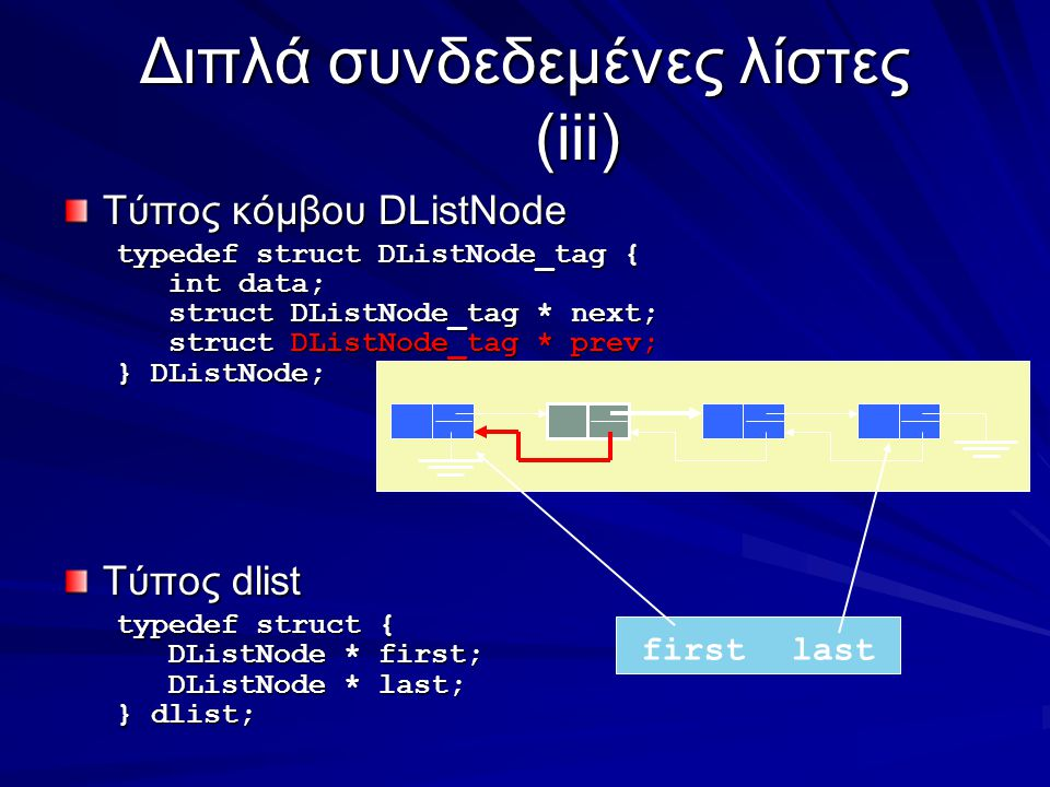 Διπλά συνδεδεμένες λίστες (iii) Τύπος κόμβου DListNode typedef struct DListNode_tag { int data; int data; struct DListNode_tag * next; struct DListNode_tag * next; struct DListNode_tag * prev; struct DListNode_tag * prev; } DListNode; Τύπος dlist typedef struct { DListNode * first; DListNode * first; DListNode * last; DListNode * last; } dlist; firstlast