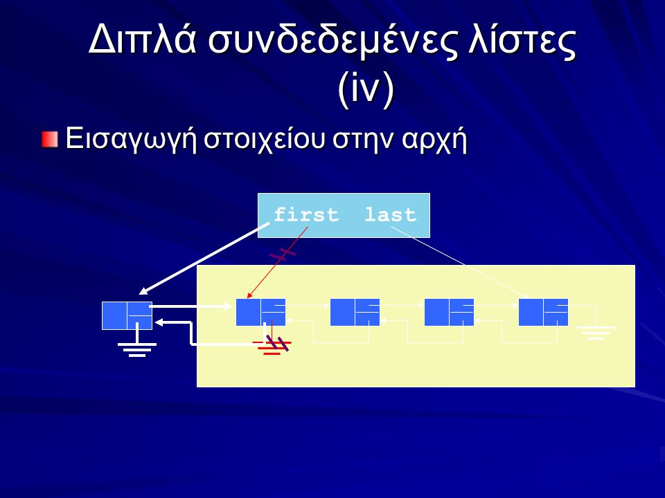 Διπλά συνδεδεμένες λίστες (iv) Εισαγωγή στοιχείου στην αρχή firstlast