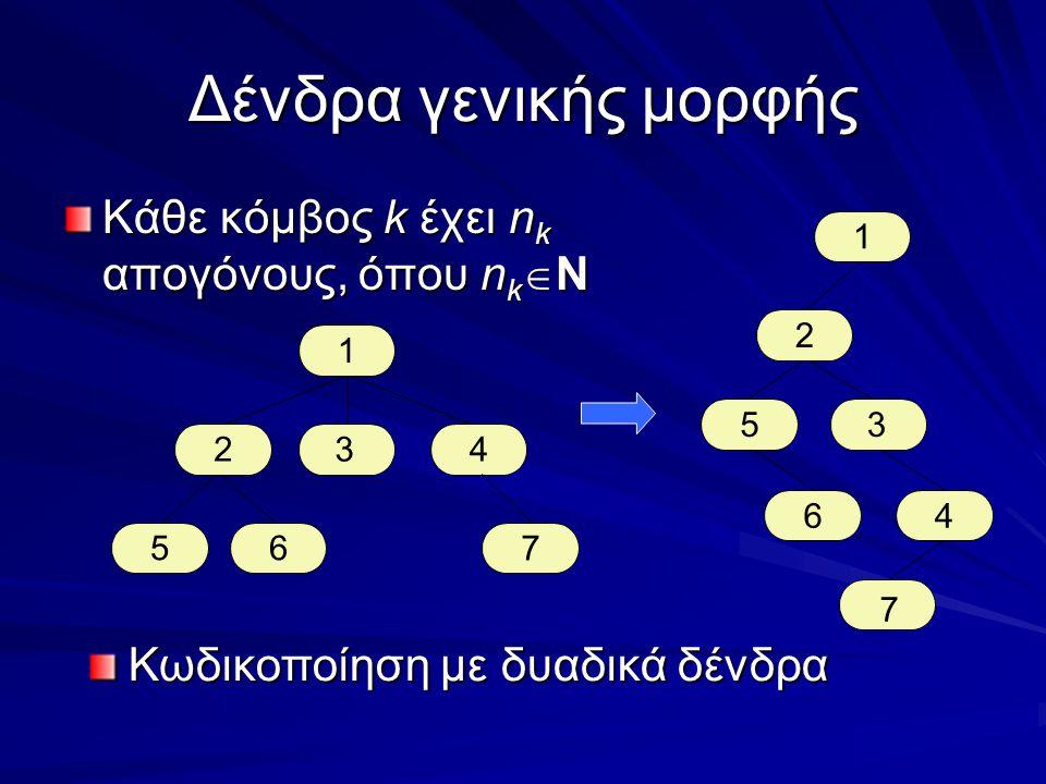 Δένδρα γενικής μορφής Κάθε κόμβος k έχει n k απογόνους, όπου n k  Ν 1 234 65 7 Κωδικοποίηση με δυαδικά δένδρα 1 2 3 4 5 7 6