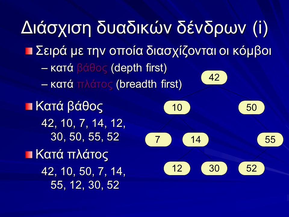 Σειρά με την οποία διασχίζονται οι κόμβοι –κατά βάθος (depth first) –κατά πλάτος (breadth first) Διάσχιση δυαδικών δένδρων(i) 42 1050 755 523012 14 Κατά βάθος 42, 10, 7, 14, 12, 30, 50, 55, 52 Κατά πλάτος 42, 10, 50, 7, 14, 55, 12, 30, 52