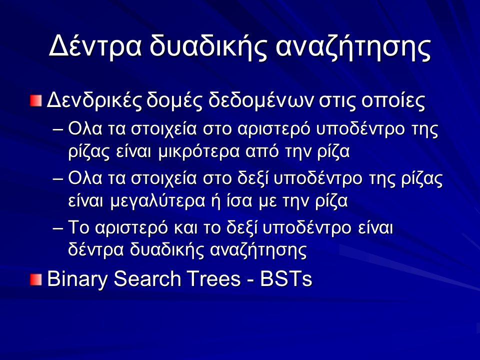 Δέντρα δυαδικής αναζήτησης Δενδρικές δομές δεδομένων στις οποίες –Ολα τα στοιχεία στο αριστερό υποδέντρο της ρίζας είναι μικρότερα από την ρίζα –Ολα τα στοιχεία στο δεξί υποδέντρο της ρίζας είναι μεγαλύτερα ή ίσα με την ρίζα –Το αριστερό και το δεξί υποδέντρο είναι δέντρα δυαδικής αναζήτησης Binary Search Trees - BSTs
