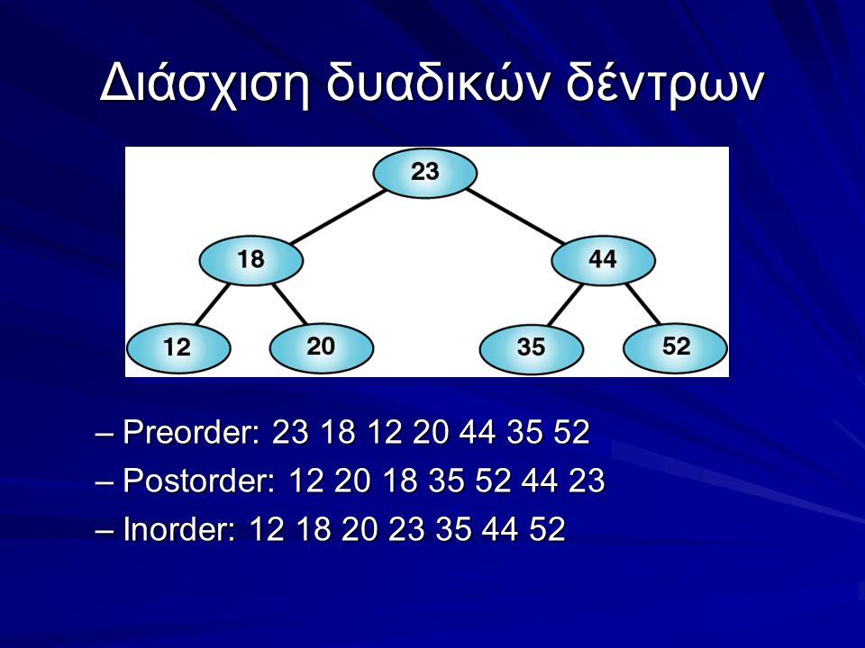 Διάσχιση δυαδικών δέντρων –Preorder: 23 18 12 20 44 35 52 –Postorder: 12 20 18 35 52 44 23 –Inorder: 12 18 20 23 35 44 52