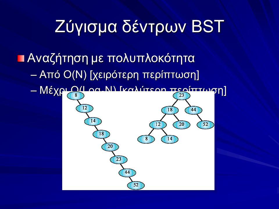 Ζύγισμα δέντρων BST Αναζήτηση με πολυπλοκότητα –Από Ο(Ν) [χειρότερη περίπτωση] –Μέχρι Ο(Log 2 N) [καλύτερη περίπτωση]