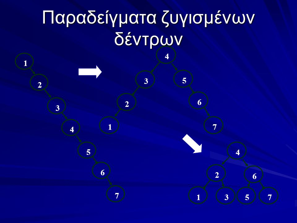 Παραδείγματα ζυγισμένων δέντρων 1 2 3 4 5 6 7 1 2 3 4 5 6 7 31 2 4 6 75