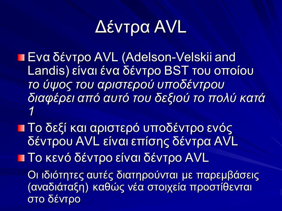 Δέντρα AVL Ενα δέντρο AVL (Adelson-Velskii and Landis) είναι ένα δέντρο BST του οποίου το ύψος του αριστερού υποδέντρου διαφέρει από αυτό του δεξιού το πολύ κατά 1 Το δεξί και αριστερό υποδέντρο ενός δέντρου AVL είναι επίσης δέντρα AVL Το κενό δέντρο είναι δέντρο AVL Οι ιδιότητες αυτές διατηρούνται με παρεμβάσεις (αναδιάταξη) καθώς νέα στοιχεία προστίθενται στο δέντρο