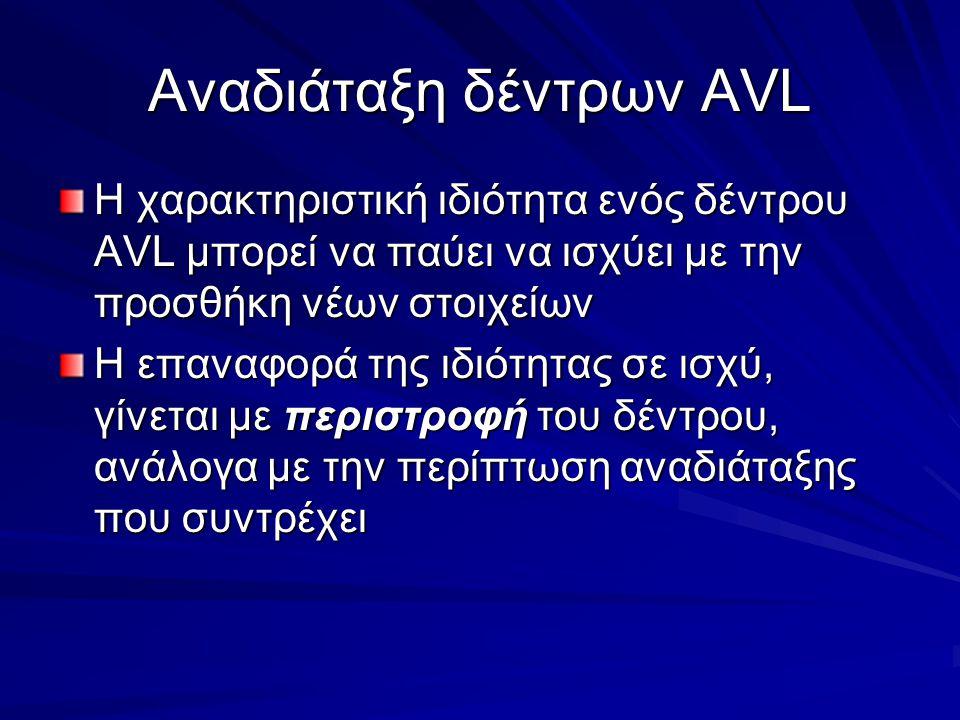 Αναδιάταξη δέντρων AVL Η χαρακτηριστική ιδιότητα ενός δέντρου AVL μπορεί να παύει να ισχύει με την προσθήκη νέων στοιχείων Η επαναφορά της ιδιότητας σε ισχύ, γίνεται με περιστροφή του δέντρου, ανάλογα με την περίπτωση αναδιάταξης που συντρέχει