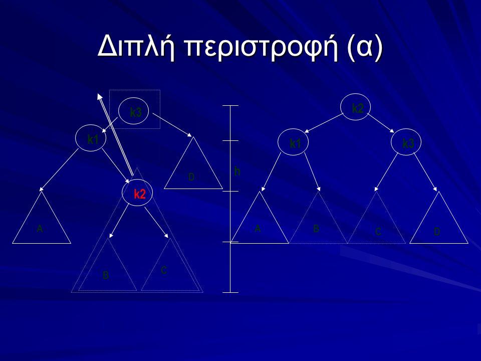 Διπλή περιστροφή (α) k3 h D k2 k1 C B A k2 k1k3 C D BA