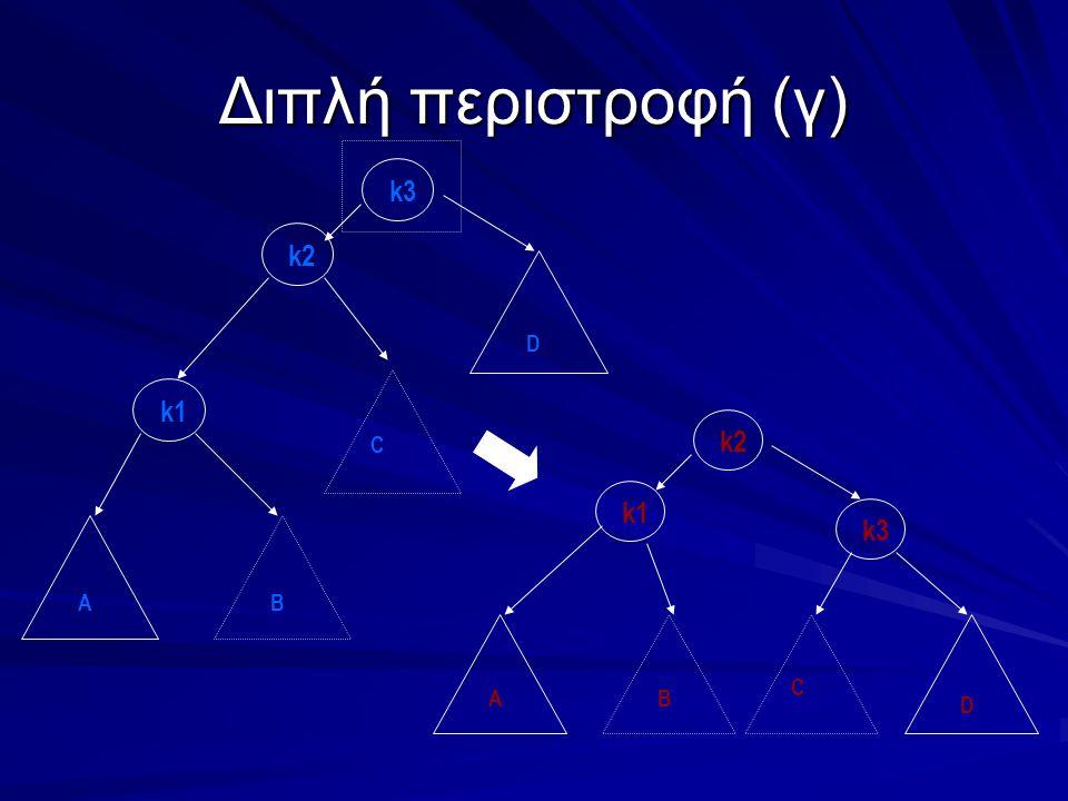 Διπλή περιστροφή (γ) k3 k1 k2 C BA D k1 k3 C BA D