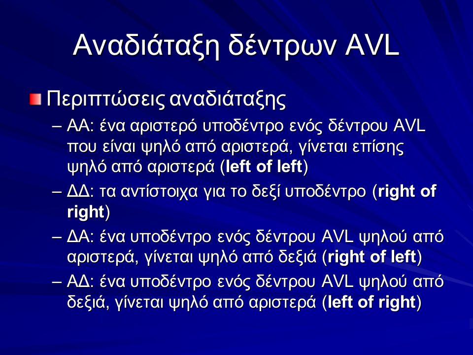 Αναδιάταξη δέντρων AVL Περιπτώσεις αναδιάταξης –ΑΑ: ένα αριστερό υποδέντρο ενός δέντρου AVL που είναι ψηλό από αριστερά, γίνεται επίσης ψηλό από αριστερά (left of left) –ΔΔ: τα αντίστοιχα για το δεξί υποδέντρο (right of right) –ΔΑ: ένα υποδέντρο ενός δέντρου AVL ψηλού από αριστερά, γίνεται ψηλό από δεξιά (right of left) –ΑΔ: ένα υποδέντρο ενός δέντρου AVL ψηλού από δεξιά, γίνεται ψηλό από αριστερά (left of right)